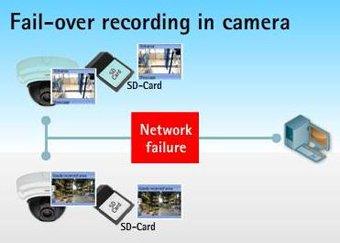 A felvett videót háttértárolóra, SD-kártyára menti a rendszer