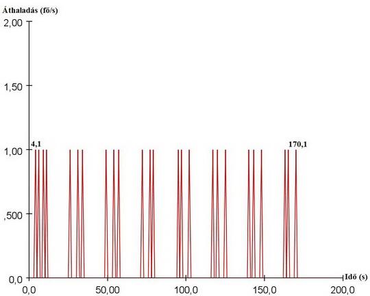 Lépcsők átbocsátóképessége 0,26 m/s haladási sebesség függvényében (10. ábra)