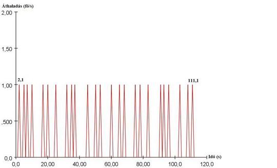 Lépcsők átbocsátóképessége 0,5 m/s haladási sebesség függvényében (11. ábra)
