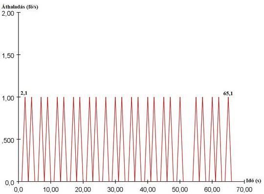 Lépcsők átbocsátóképessége 0,66 m/s haladási sebesség függvényében (12. ábra)