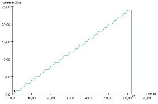 Ajtó átbocsátóképesség a haladási sebességek függvényében (2. ábra)