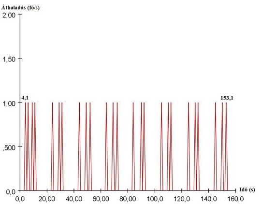 Lépcsők átbocsátóképesség 0,26 m/s haladási sebesség függvényében (5. ábra)