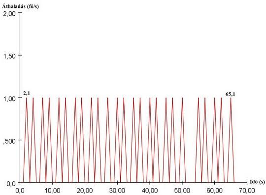 Lépcsők átbocsátóképesség 0,5 m/s haladási sebesség függvényében (7. ábra)