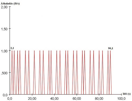 Lépcsők átbocsátóképessége 0,5 m/s haladási sebesség függvényében (7. ábra)