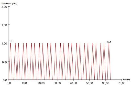 Lépcsők átbocsátóképessége 0,66 m/s haladási sebesség függvényében (8. ábra)