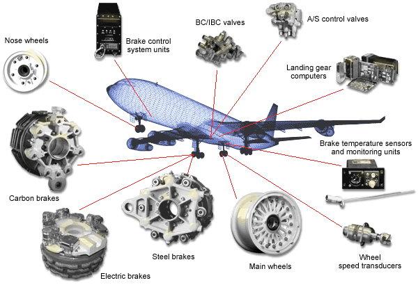 Meggitt Aircraft Breaking Systems: az év szállítási biztonsági rendszere az Ifsecen