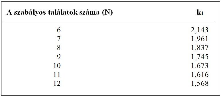 Lövedékálló védőmellény megfelelőségének elemzése lenyomatmélységek (traumahatás) alapján