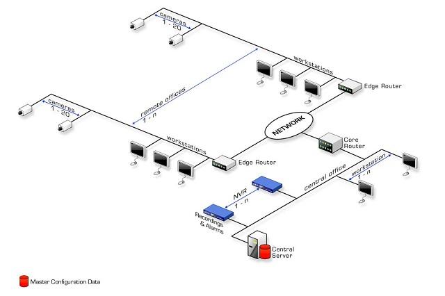 A hálózati rendszerek felépítése