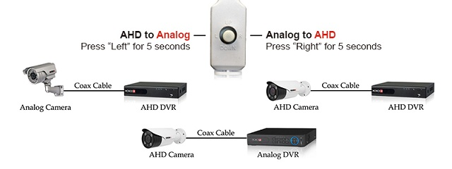 PROVISION - ISR AHD technológiák