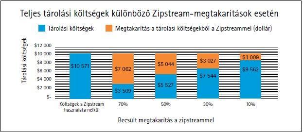 Spórolás Zipstream technológiával három példán keresztül Forrás: Axis