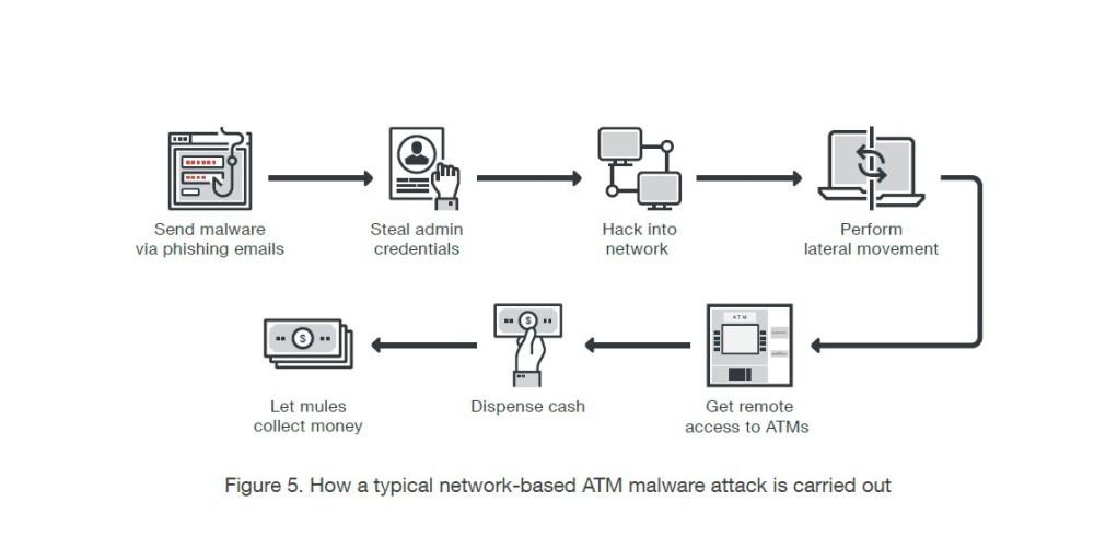 Fokozódó veszélyben a bank automaták Forrás: https://itcafe.hu/hir/europol_trend_micro_atm.html