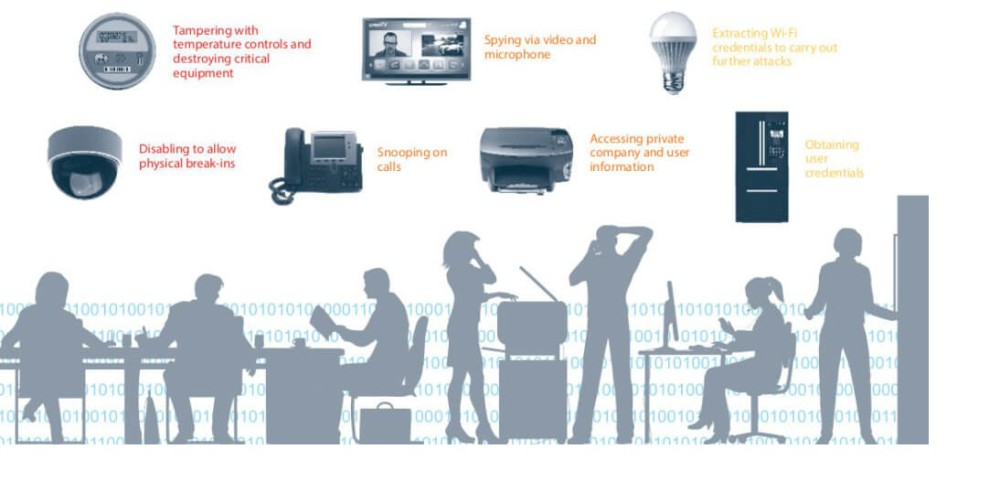 Fénycsövek, termosztátok és fényképezőgépek …Az intelligens eszközök aláássák a vállalati biztonságot Forrás https://securityledger.com/2016/10/lightbulbs-thermostats-and-cameras-oh-my-smart-devices-undermining-corporate-security/
