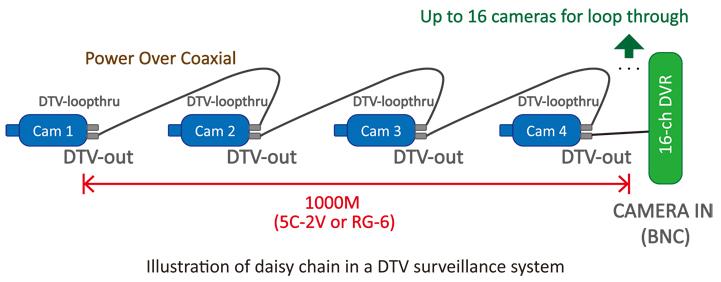 Daisy chain topológia