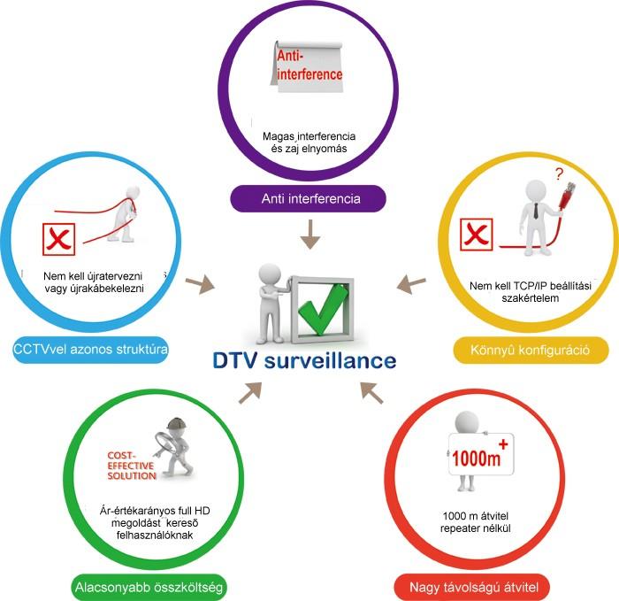 A DTV előnyeiForrás: pacidal.com