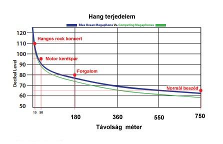 Forrás: sportelektronika.hu