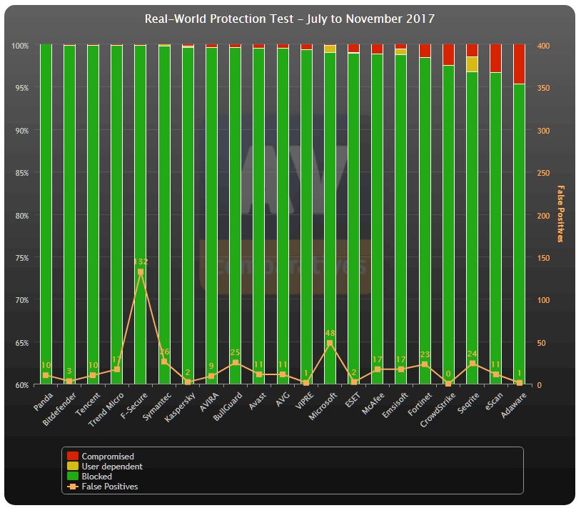 Zöld: kivédett támadások. Sárga: felhasználótól függ. Piros: védelmen átjutott kártevők