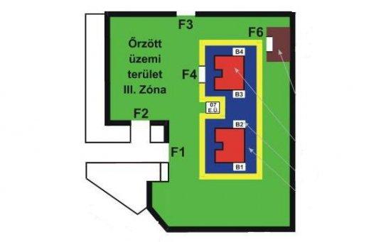 Ipari létesítmények fizikai biztonsága, biztonsági zónák kialakítási elvei