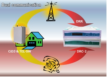 A rádiós rendszer kialakítása