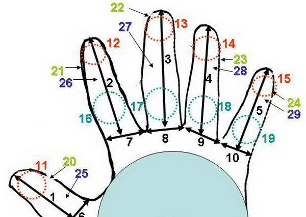 Kéz alapú azonosítás