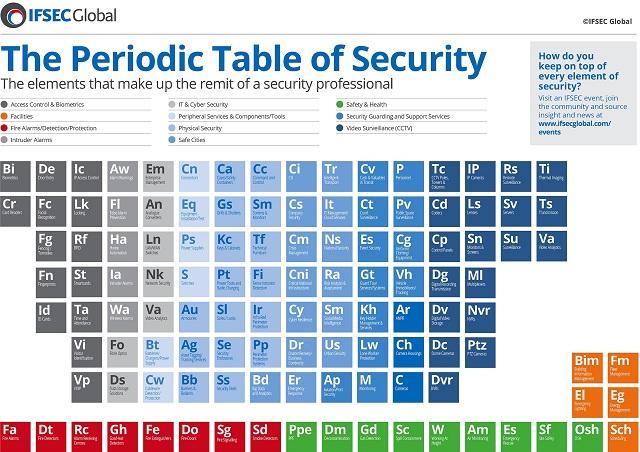 A Biztonságtechnika Periódusos Táblája