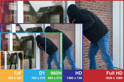 AHD 2.0. FULL HD analóg vonalon (forrás: http://www.homesecurityhq.com.au)