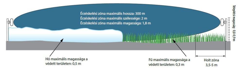 Mikrohullámú sorompók – tervezési telepítési alapok www.umirs.eu