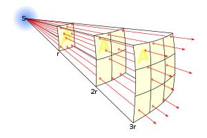 inverz négyzetes törvény
