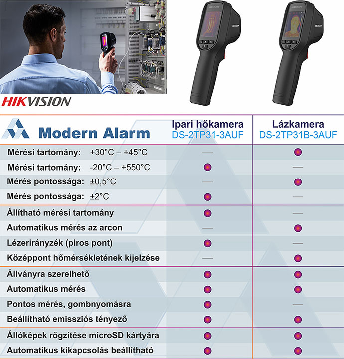Forrás: Modern Alarm Kft
