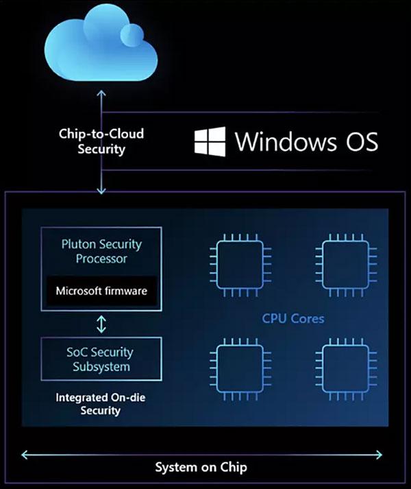 Forrás: Microsoft
