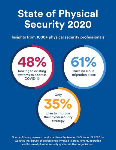 A fizikai biztonság állapota a Genetec Inc. által végzett 2020-as felmérés eredményei szerint. Forrás: Genetec